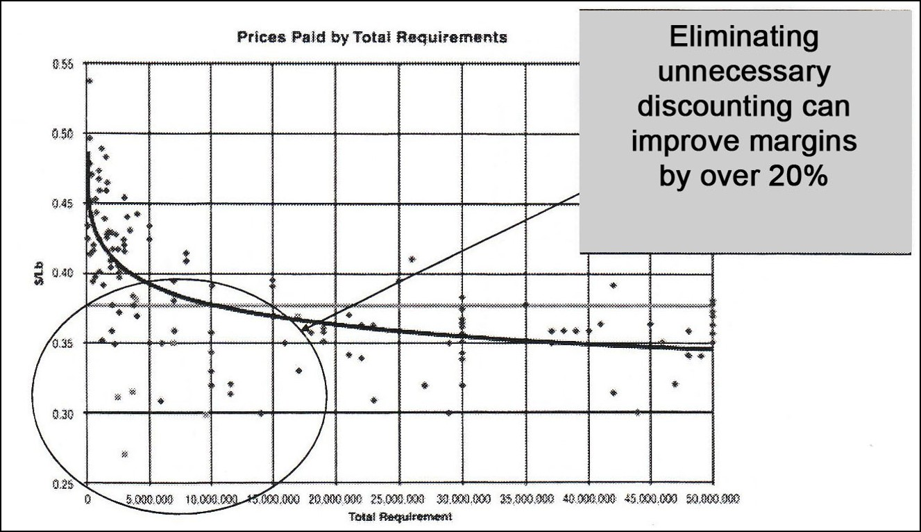 Discounting Evaluation