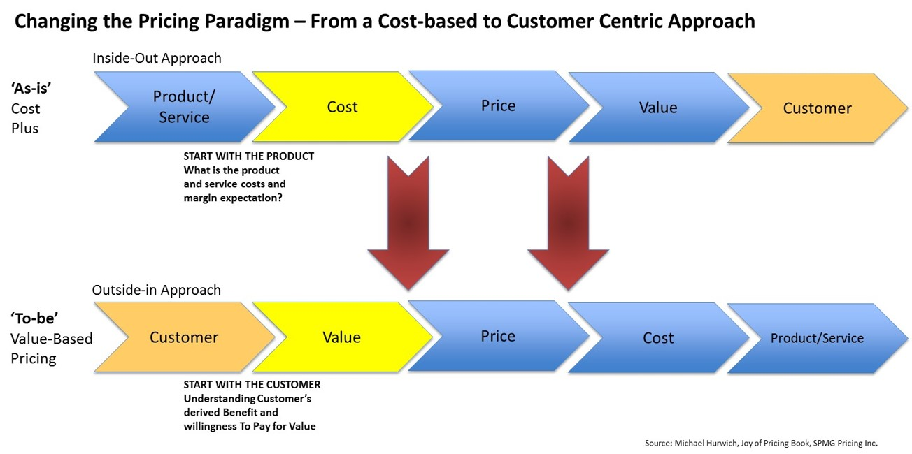 Service Based Pricing